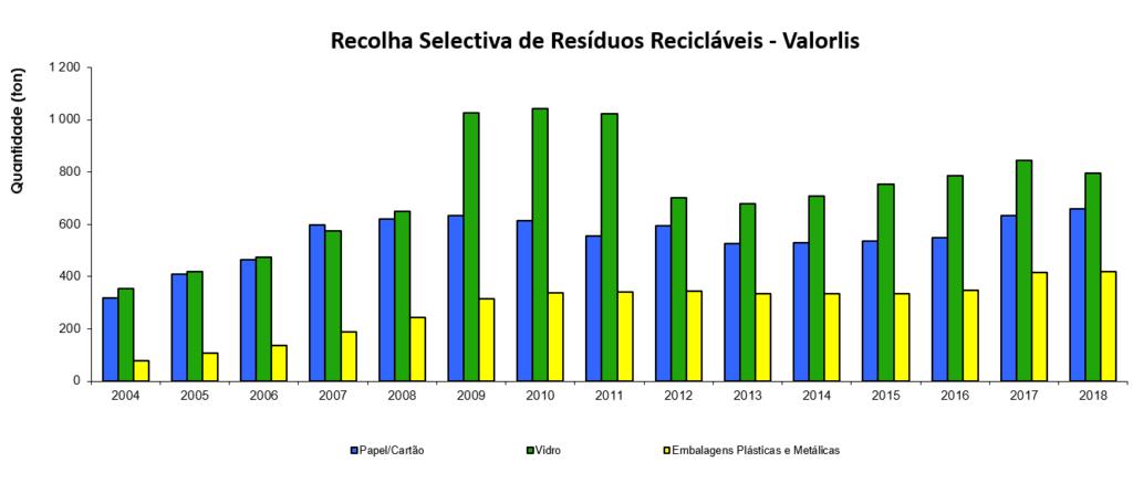 Recolha Seletiva de Resíduos Recicláveis - Valorlis