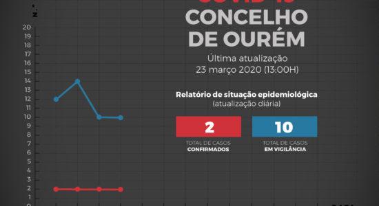 Relatório de Situação Epidemiológica no Concelho de Ourém – 23 de março
