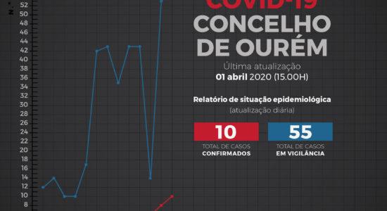 Relatório de Situação Epidemiológica no Concelho de Ourém – 1 de abril