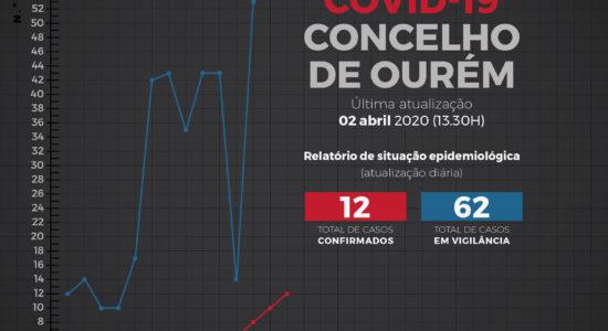 Relatório de Situação Epidemiológica no Concelho de Ourém – 2 de abril
