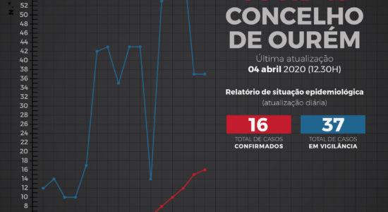 Relatório de Situação Epidemiológica no Concelho de Ourém – 4 de abril