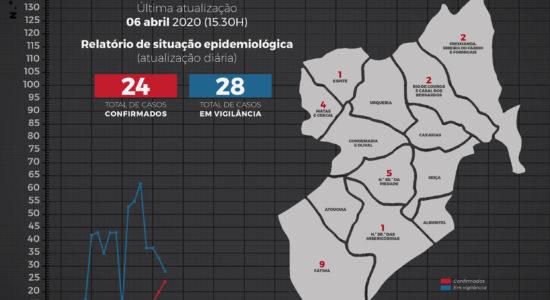 Relatório de Situação Epidemiológica no Concelho de Ourém – 6 de abril