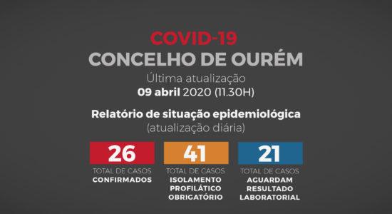 Relatório de Situação Epidemiológica no Concelho de Ourém – 9 de abril