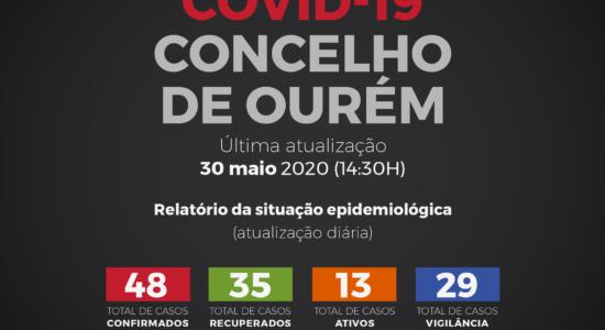 Relatório da Situação Epidemiológica de Covid-19 – 30 de maio