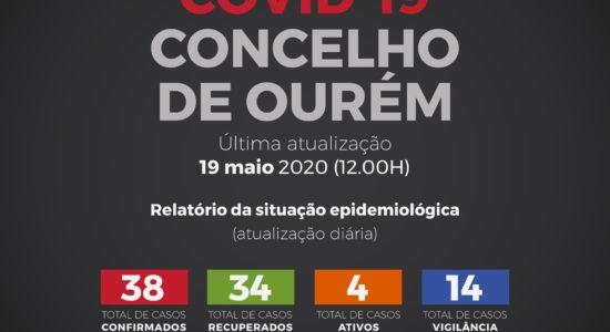 Relatório da Situação Epidemiológica no Concelho de Ourém – 19 de Maio